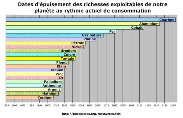 Estimation des dates d'épuisement des principales matières premières, exploitables à un coût admissible et au rythme actuel de consommation
