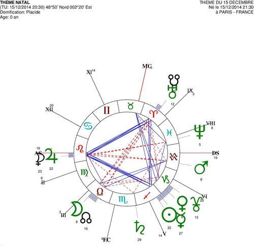 Le carré exact Uranus/Pluton du 15 décembre 2014