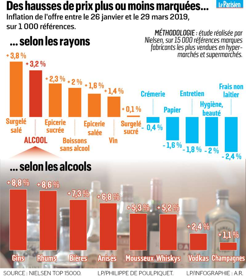 La flambée des prix de l'alcool fait tousser les consommateurs