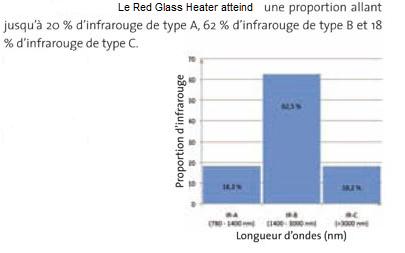 Comprendre les différentes sources d'infrarouges: