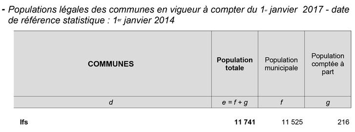 Démograph'IFS : 11 741 Ifoises/Ifois