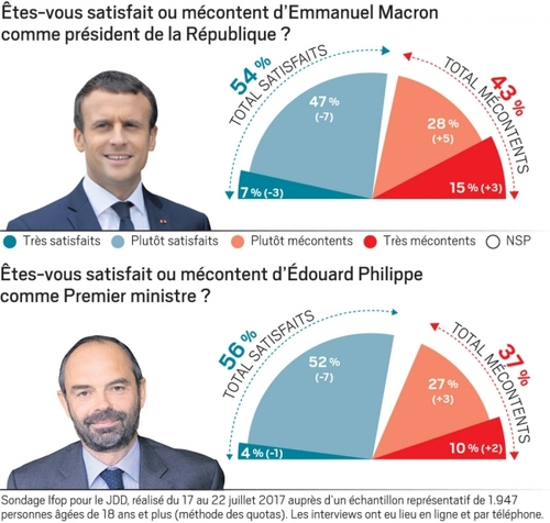 Chute de popularité pour Macron et Philippe.