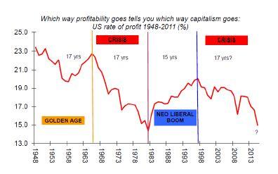 """Michael Roberts : """"le taux de profit est la clé"""""""