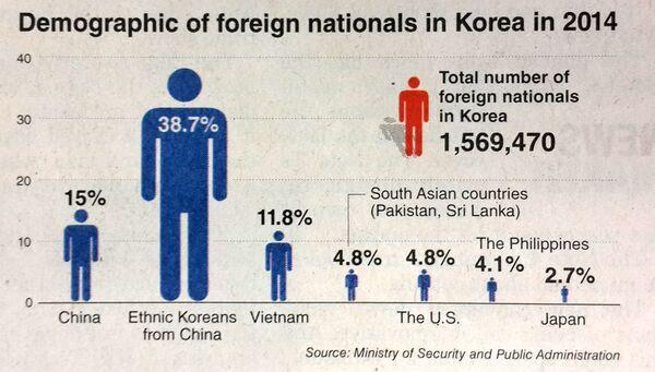 Les étrangers en Corée