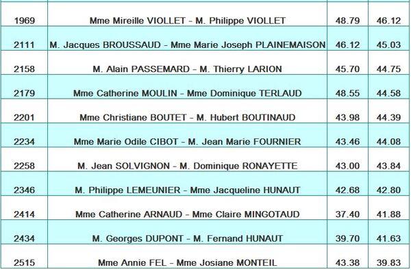 Résultats du Centre de Limoges