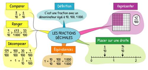 Numération - N6 : Comprendre et utiliser les fractions décimales
