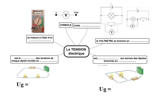 2-la tension électrique U
