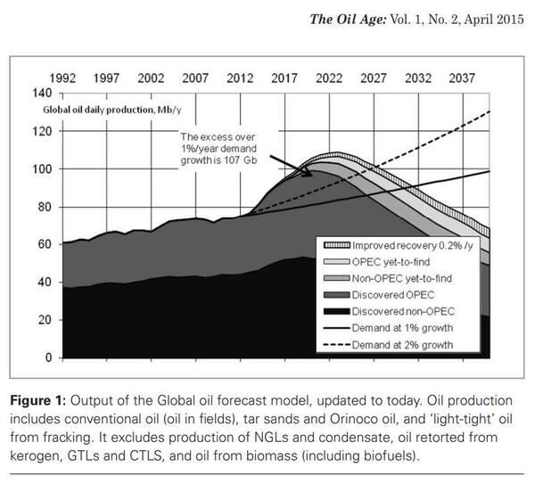 Limites à la croissance - Modèle World3