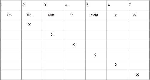 Construction gammes héxatoniques - Melodique augmenté
