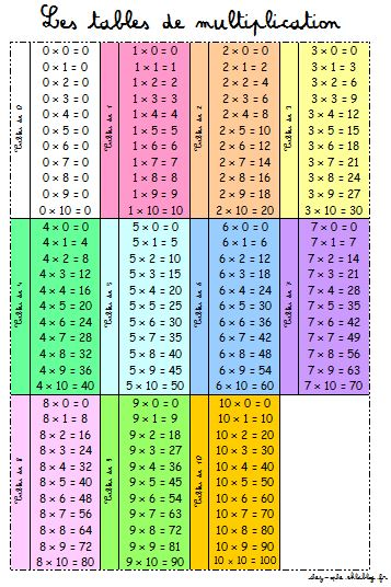 Table de multiplication a imprimer gratuitement for Table de multiplication de 7 jeux