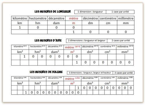 Tableaux de mesure 2