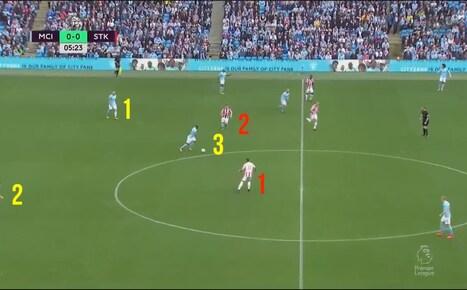 Le jeu de position de Pep Guardiola Partie 1