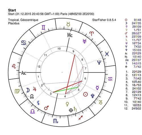 Entrée de Vénus en Sagittaire pour votre soirée du 31