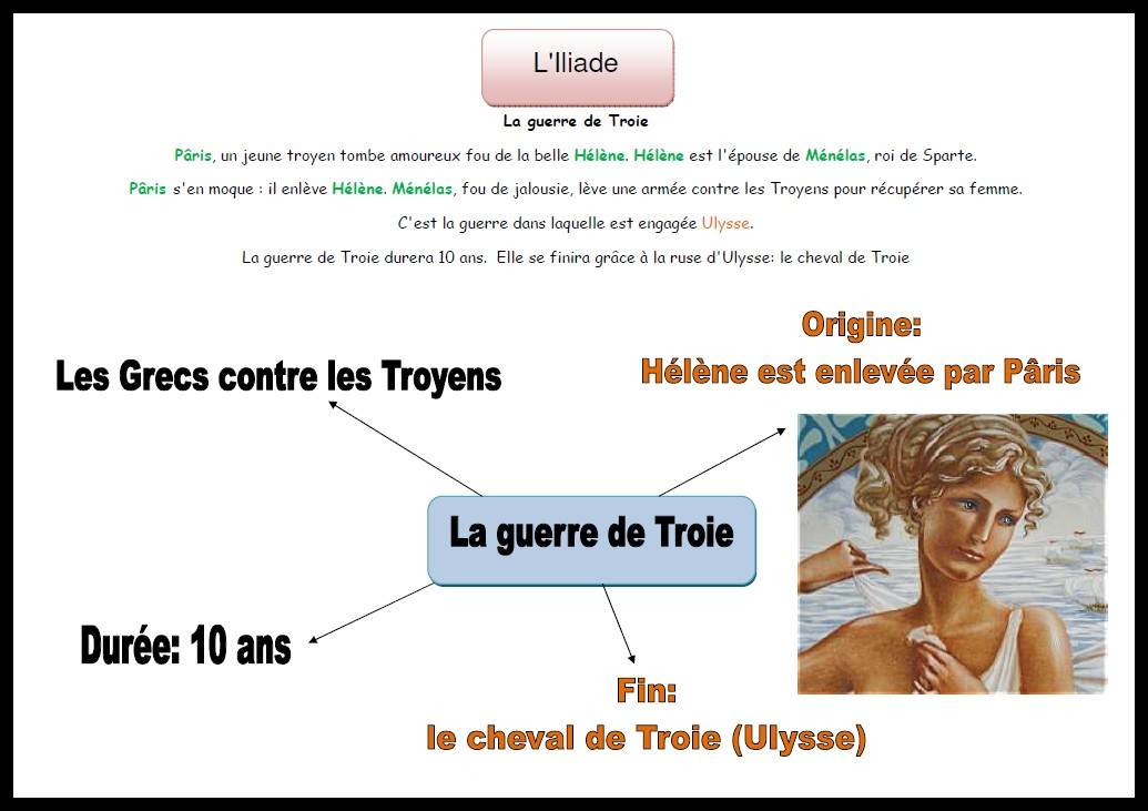 image carte mentale Illiade Guerre Troie