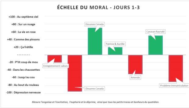 échelle du moral