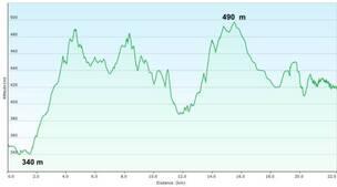 5ème étape : Puente-la-Reina  Estella  env 23 km
