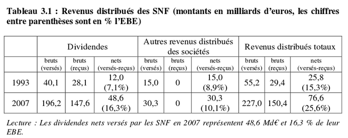 Insee: Partage de la valeur ajoutée, partage des profits et écarts de rémunérations en France (13 mai 2009)
