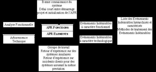 L'Analyse Préliminaire des Risques/Dangers (APR/D)