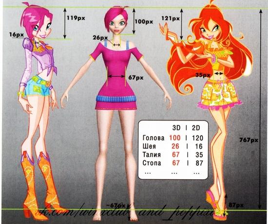Mesures de Tecna 3D