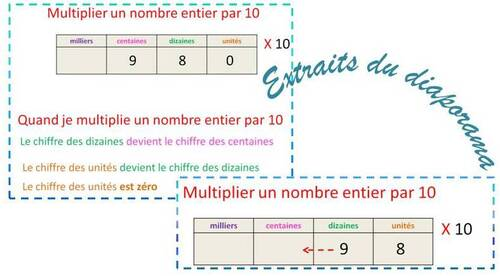 Multiplier par 10; 100; 1 000 : le diaporama