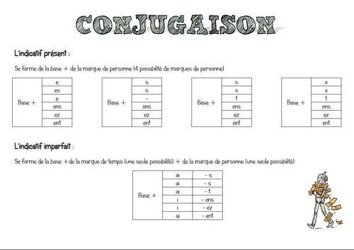 Conjugaison - système de bases