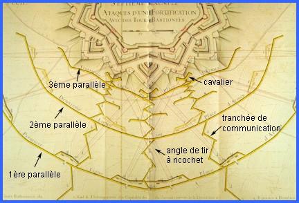 Méthode d'attaque d'une place par Vauban, les tranchées parallèles