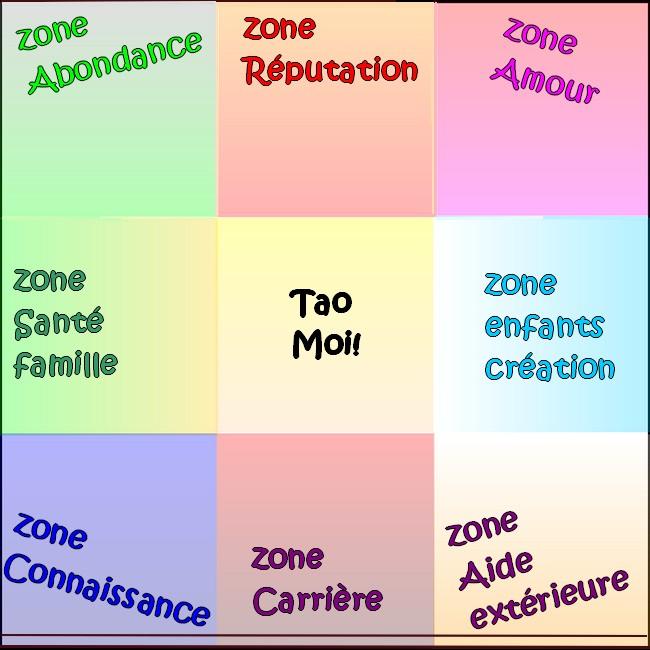 9 zones feng shui