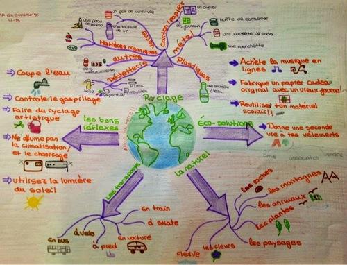 La carte mentale pour mieux apprendre