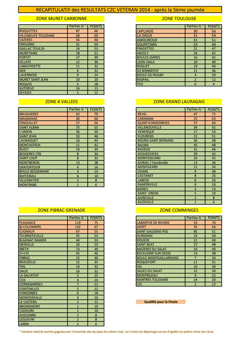 CHAMPIONNAT.ZONE.DES.CLUBS VÉTÉRANS 2014