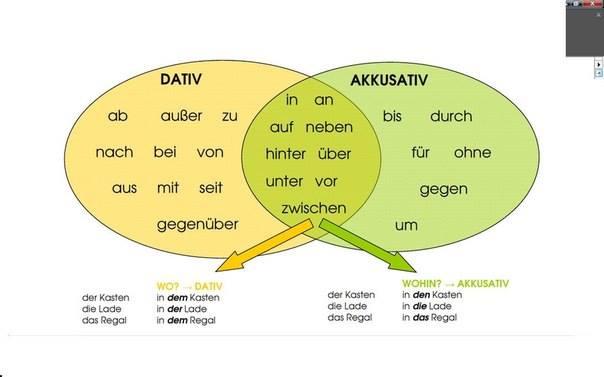 Les prépositions suivies soit de l'accusatif soit du datif ou des deux