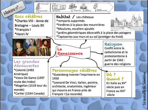 La Renaissance (lecture,vidéos et carte mentale)