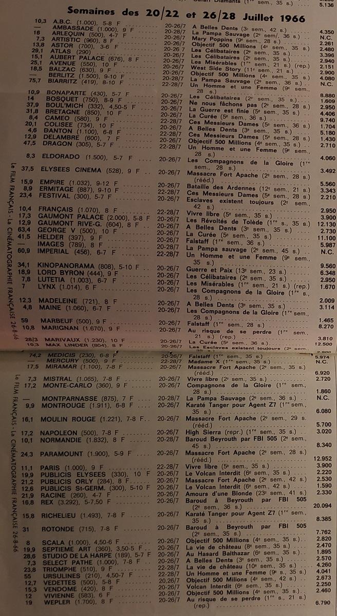 BOX OFFICE PARIS DU 20 JUILLET 1966 AU 26 JUILLET 1966