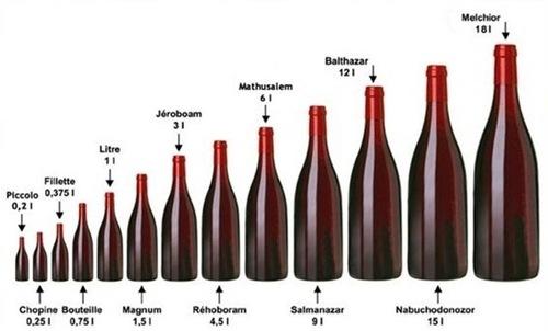 Pourquoi les bouteilles de vin font-elles 75 cl