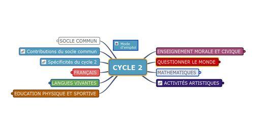 Programmes cycle 2 et 3