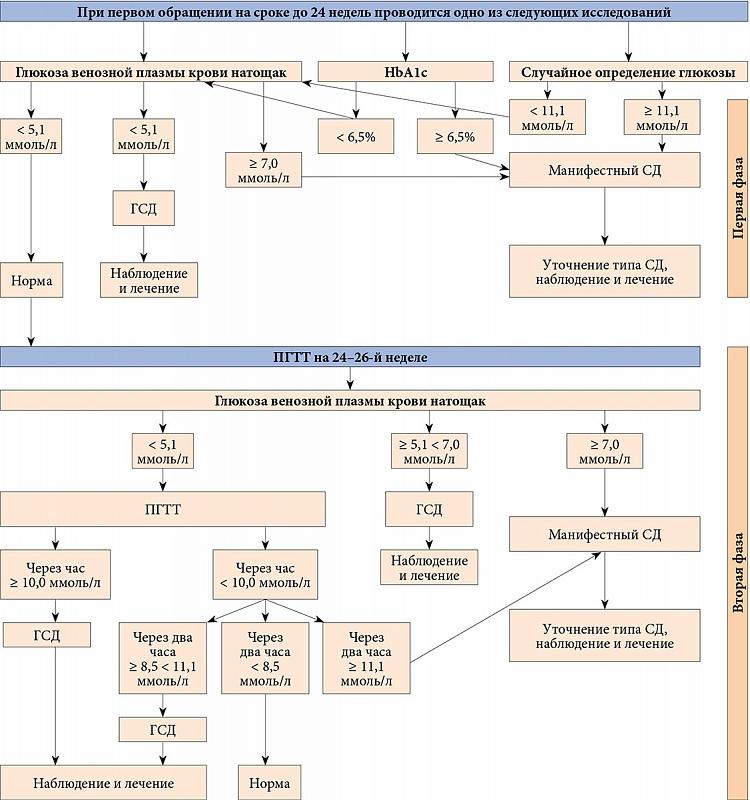Гестационный сахарный диабет клинические рекомендации