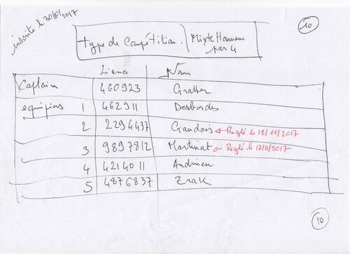 Situation des Inscriptions des équipes  dont le N° de rôle est de R1 à R7