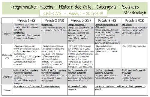 Programmation Histoire - Géographie - Sciences