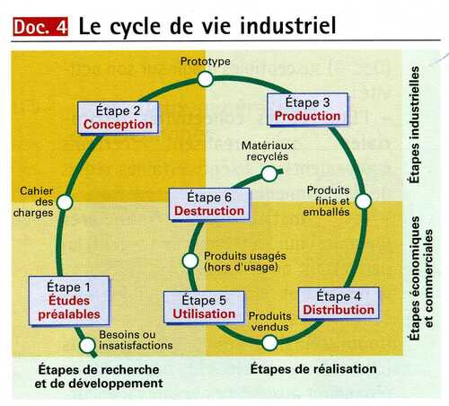 Cycle de vie industriel