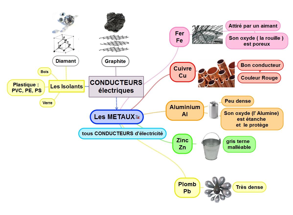 univers science et technologie secondaire 1 pdf