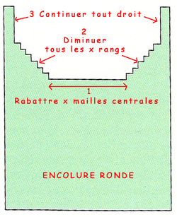 Encolure RONDE