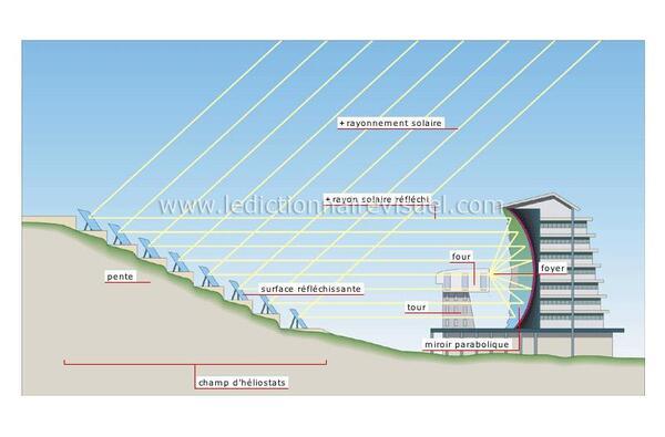 Le four solaire de Font-Romeu-Odeillo ( En Cerdagne )