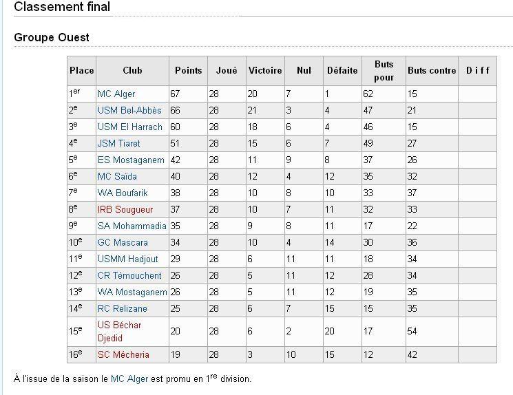 Classement saison 2002-2003