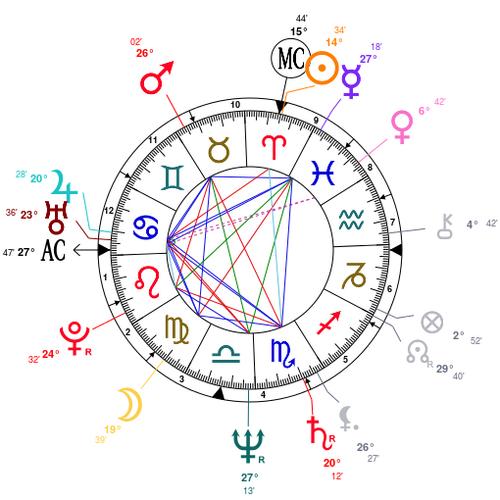 Né le 5 avril 1955, Akira Toriyama, Dessinateur de BD , Soleil  Bélier Lune en Vierge