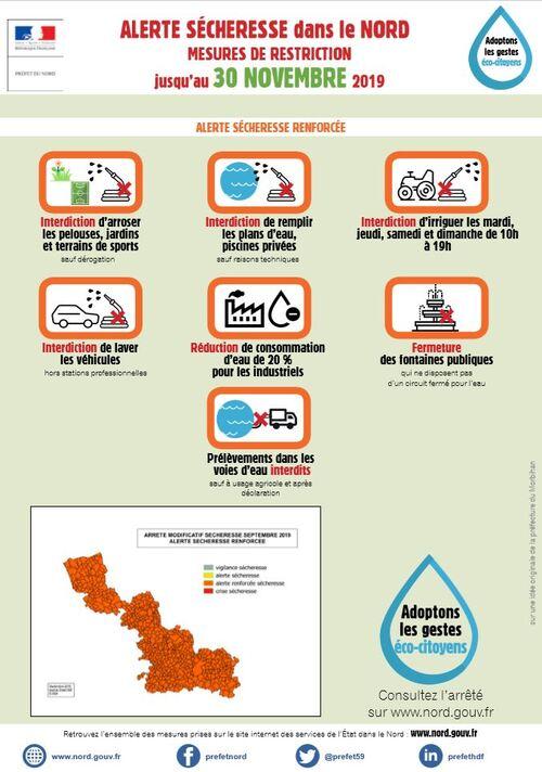 Alerte sécheresse dans le Nord