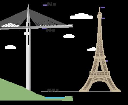 Illustration hauteur maximale comparée à la Tour Eiffel