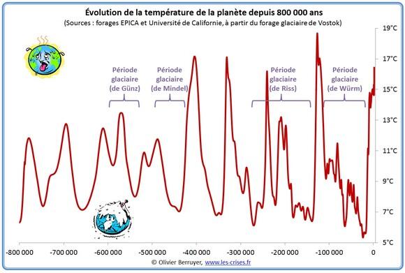 Le climat aux temps préhistoriques récents