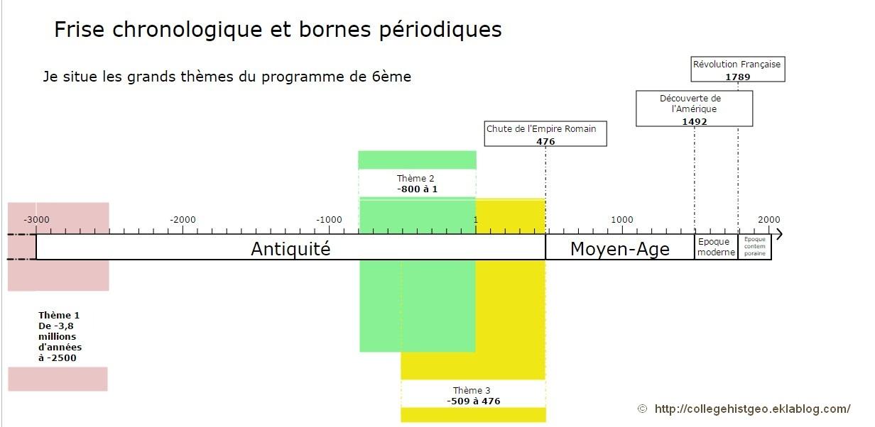 Reperage Du Programme Sur Une Frise Chronologique Histoire Geographie
