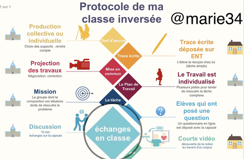 Zoom sur la classe inversée : la phase d'interaction