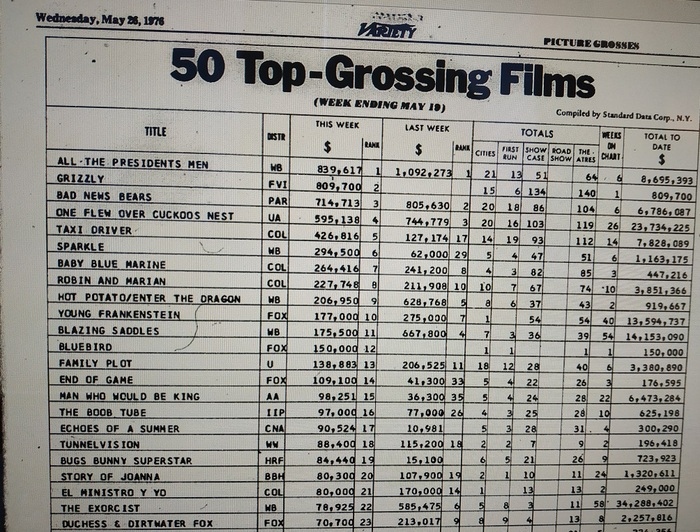 TOP 50 GROSSING FILMS 1976