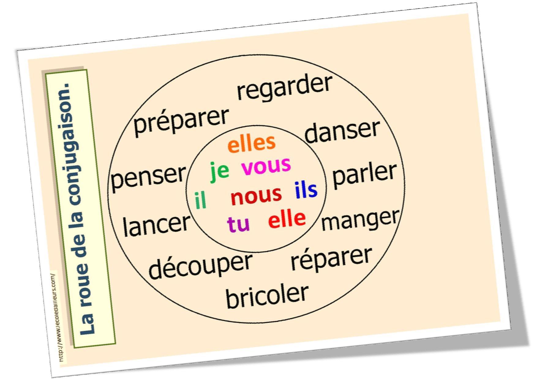 Rencontre verb conjugaison